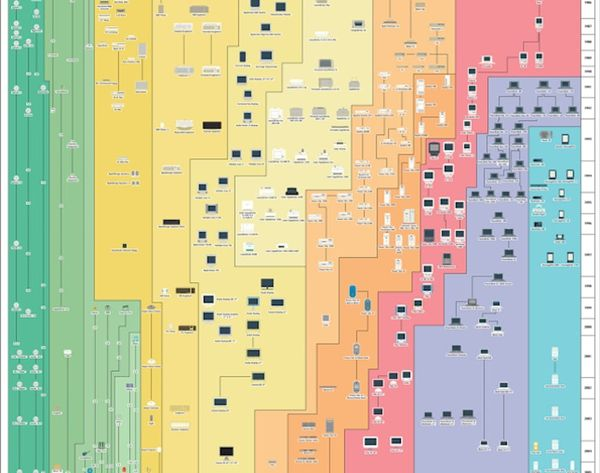 See Every Apple Product EVER on One Poster